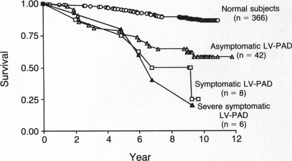 Mortality over a Period of 10 Years in Patients with Peripheral ...
