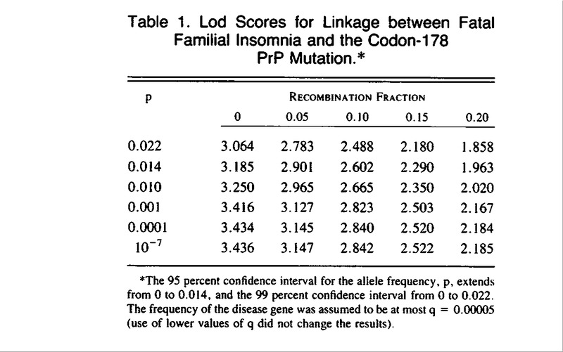 Fatal Familial Insomnia A Prion Disease With A Mutation At Codon