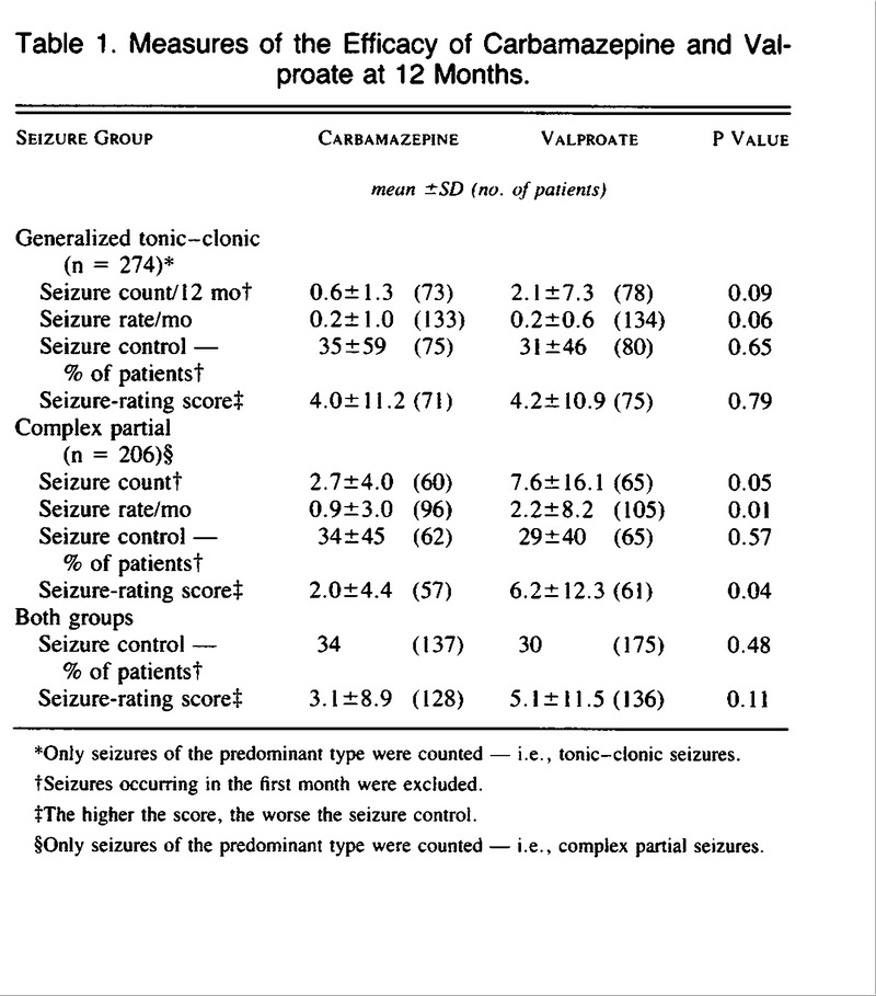 Table 1. Measures of the Efficacy of Carbamazepine and Valproate at 12  Months.