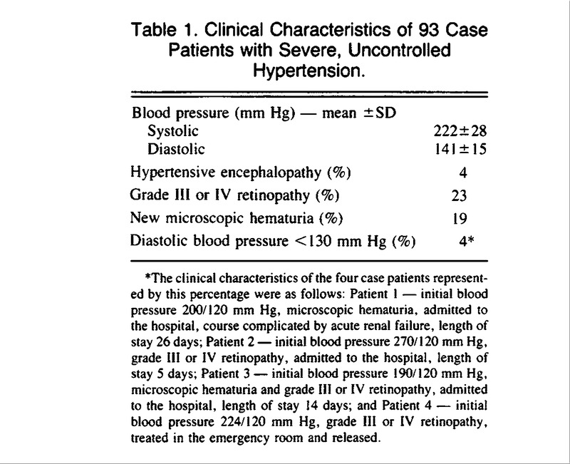 Predisposing Factors for Severe, Uncontrolled Hypertension in an