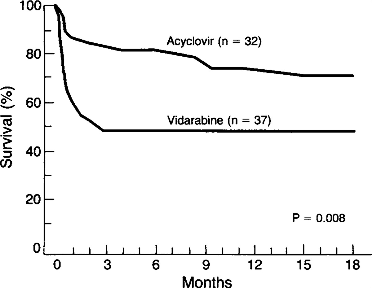 Acyclovir lung penetration