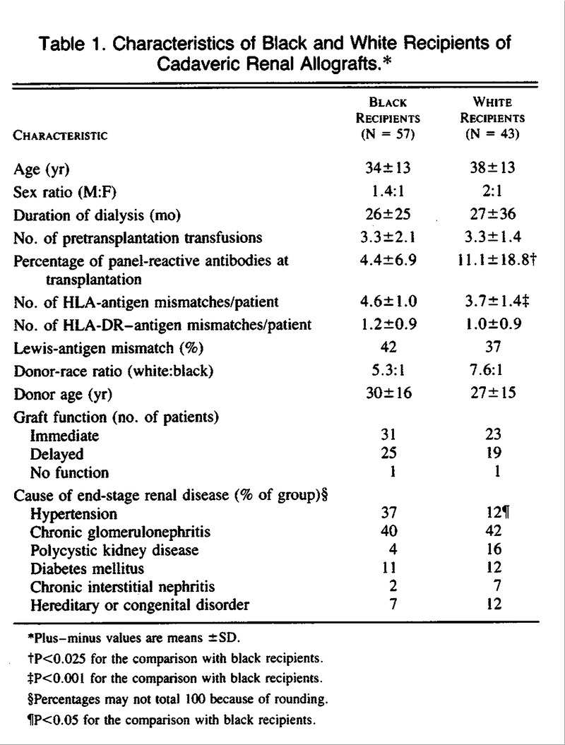 Racial Differences in the Survival of Cadaveric Renal