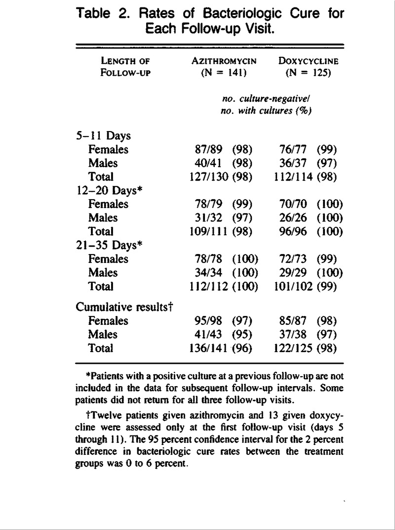 Rates of Bacteriologic Cure for Each Follow-up Visit. Azithromycin ...