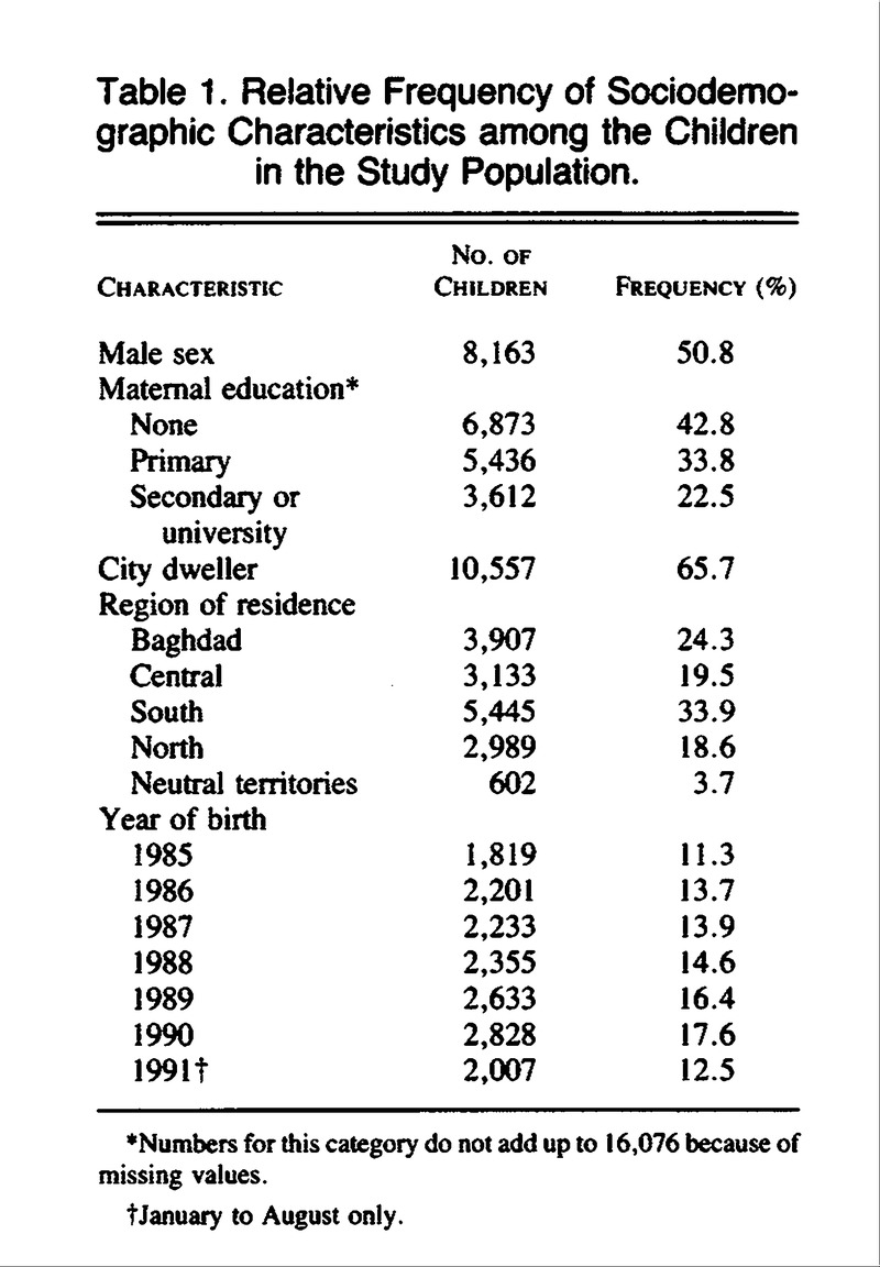 Table 1. Relative Frequency of Sociodemographic Characteristics among the  Children in the Study Population.
