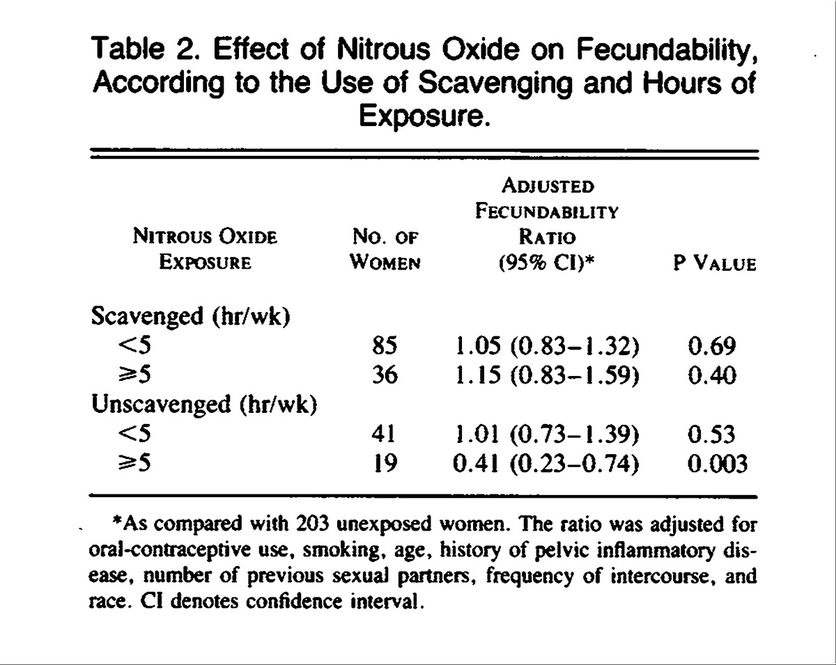Reduced fertility among women employed as dental assistants effect of nitrous oxide on fecundability according to the use of scavenging and hours of exposure xflitez Gallery