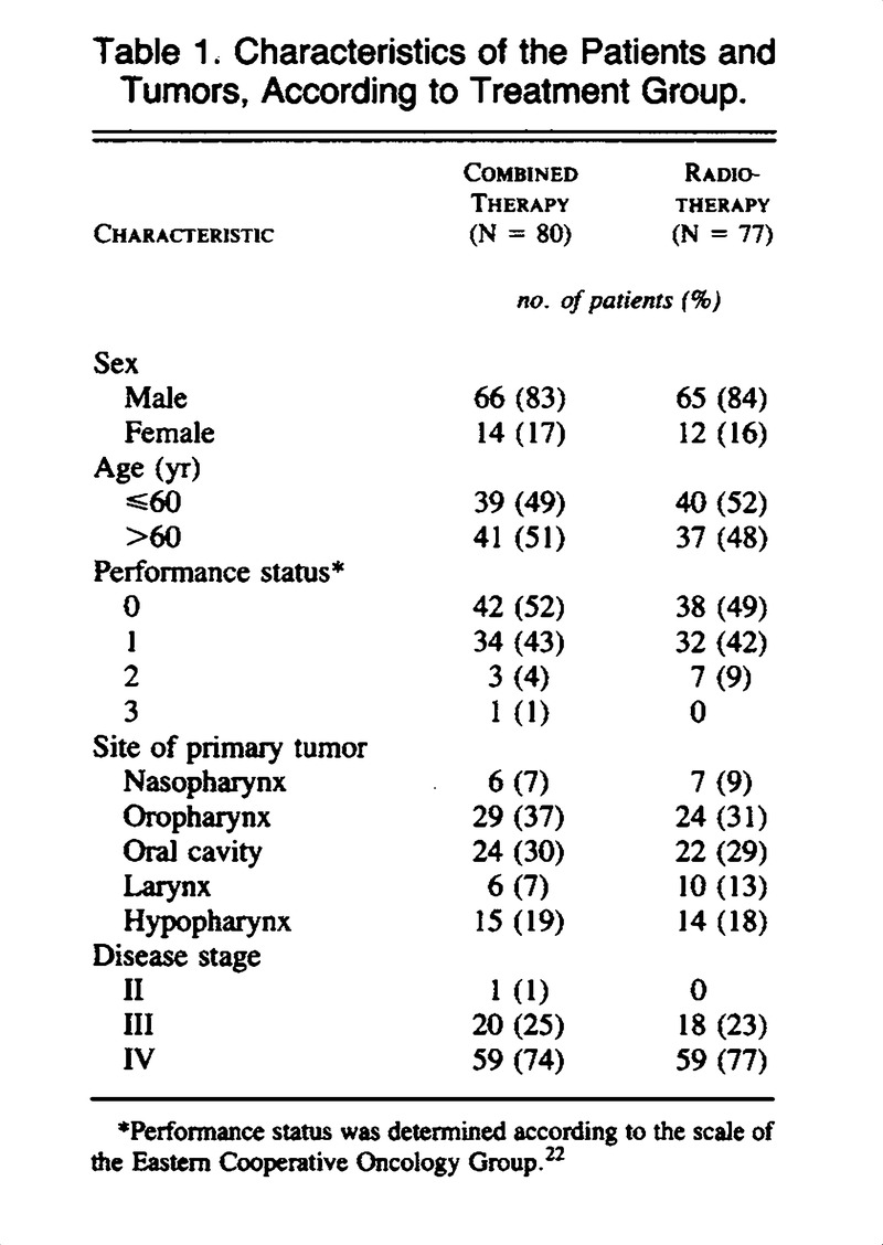 Treatment of Advanced Squamous-Cell Carcinoma of the Head and Neck