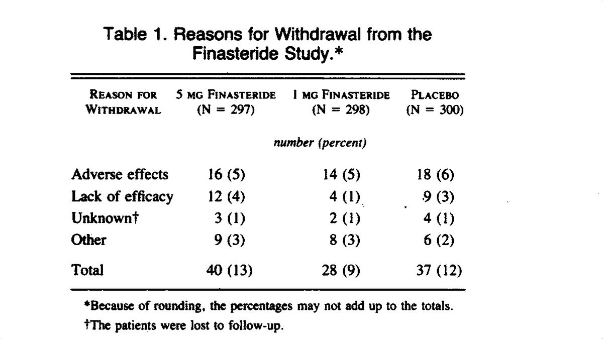 The effect of finasteride in men with benign prostatic hyperplasia table 1 reasons for withdrawal from the finasteride study nvjuhfo Choice Image