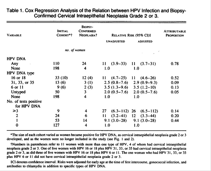 A Cohort Study of the Risk of Cervical Intraepithelial