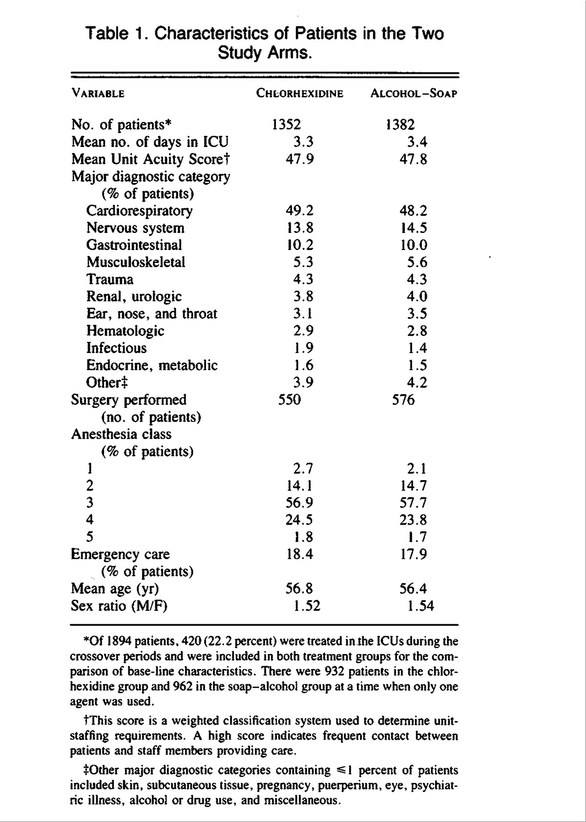 Table 1 Characteristics Of Patients In The Two Study Arms 2
