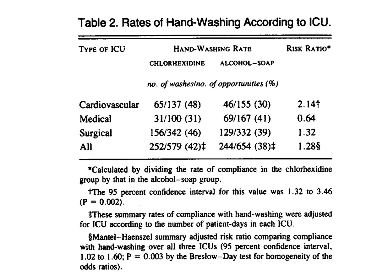 Table 2 Rates Of Hand Washing According To ICU