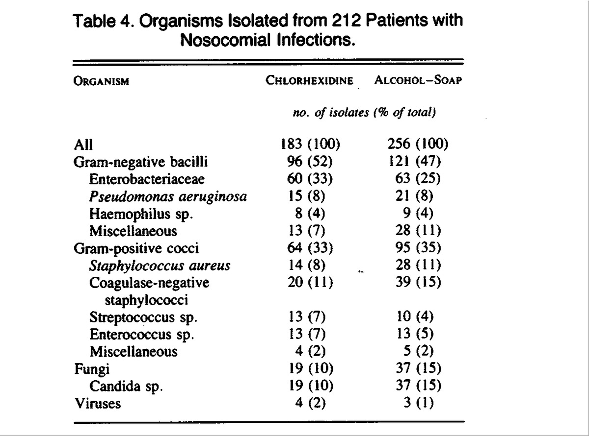 Table 4 Organisms Isolated From 212 Patients With Nosocomial Infections