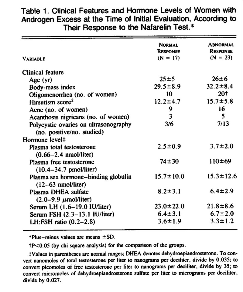 Detection of Functional Ovarian Hyperandrogenism in Women with