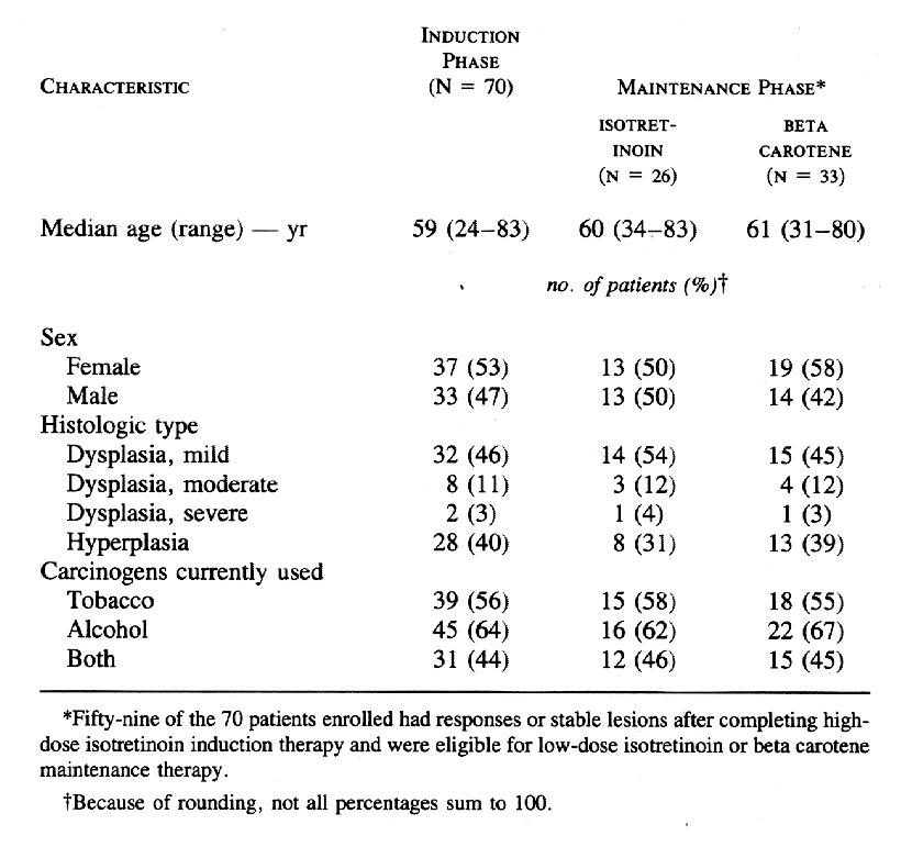 Comparison of Low-Dose Isotretinoin with Beta Carotene to ...