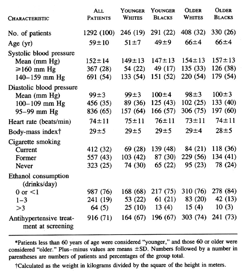 Single-Drug Therapy for Hypertension in Men -- A Comparison of Six