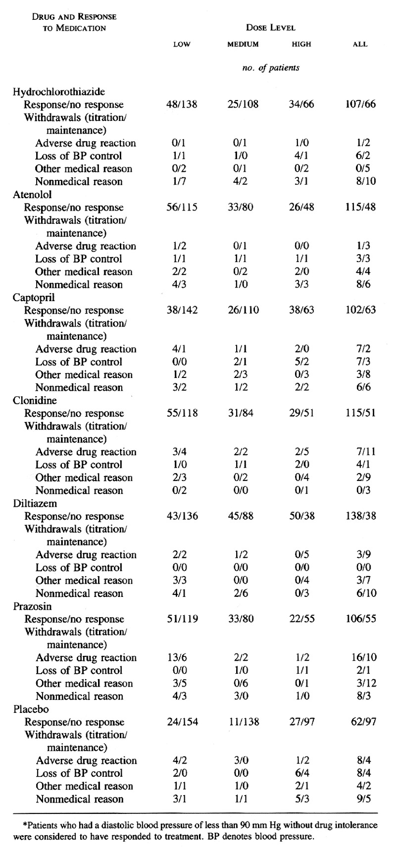Single-Drug Therapy for Hypertension in Men -- A Comparison