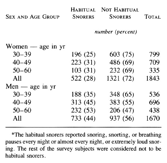 Table 1. Distribution of Survey Population According to Sampling Stratum. 8931b80a780