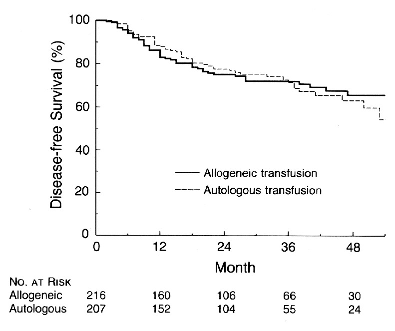 Blood Transfusions And Prognosis In Colorectal Cancer Nejm