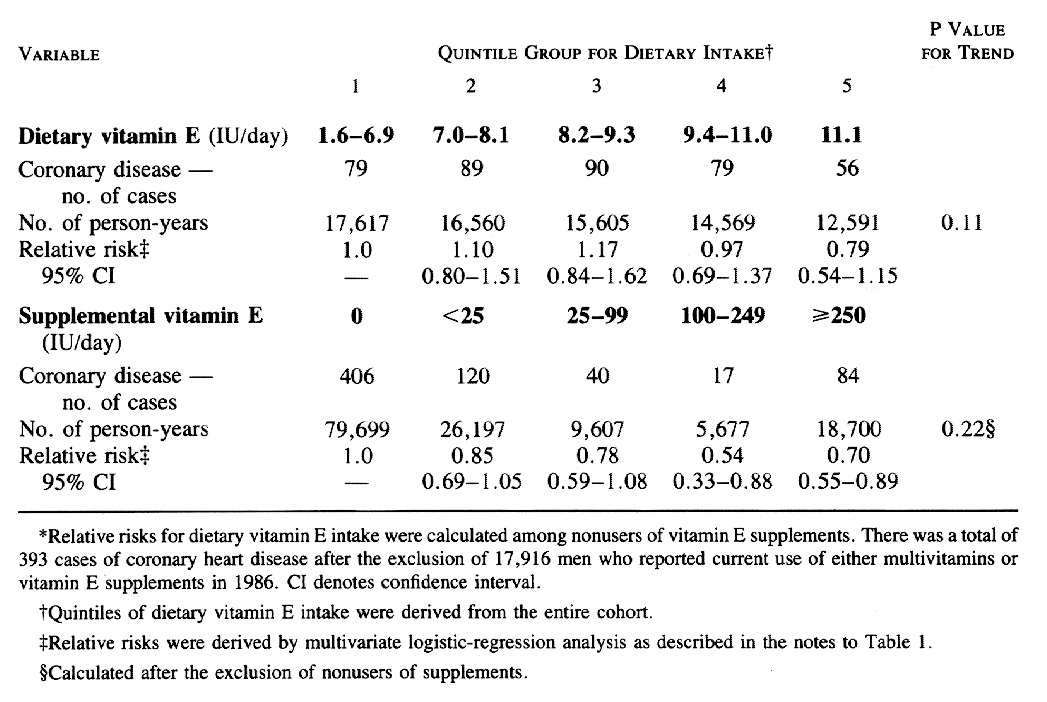 coronary heart disease and vitamin e Objective: to relate premature mortality from coronary heart disease (chd) to  national food and nutrient supplies design: descriptive correlational study.