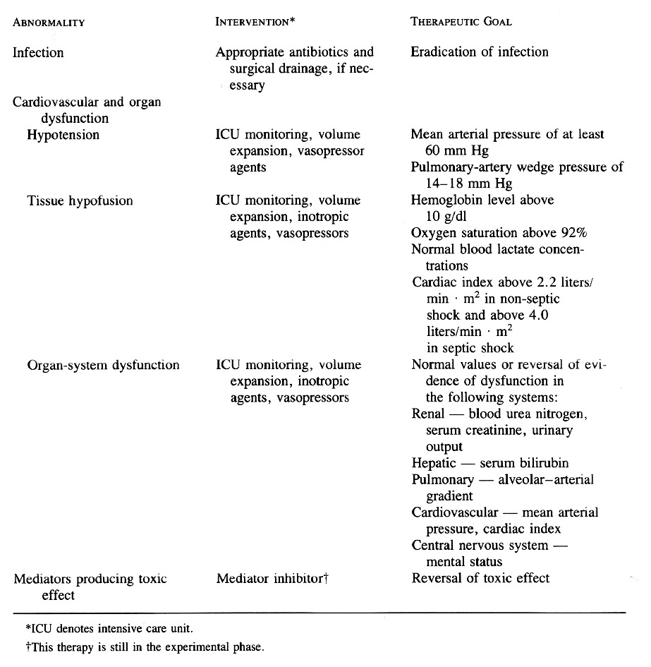 Pathogenetic mechanisms of septic shock nejm guidelines for the care of patients with septic shock 1betcityfo Gallery