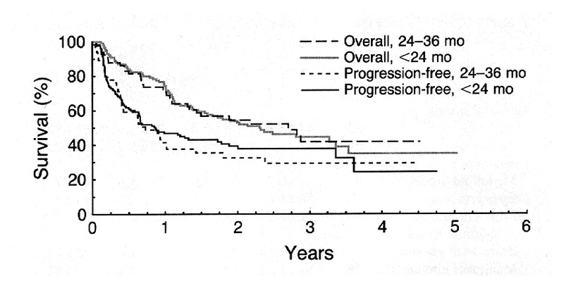 Postoperative Chemotherapy and Delayed Radiation in Children