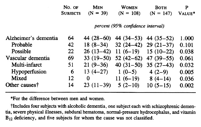 Only One Door Left On My Demented Santa >> A Population Based Study Of Dementia In 85 Year Olds Nejm