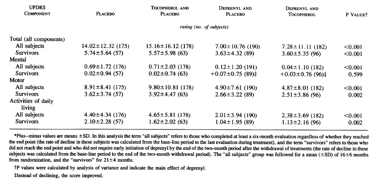Effects Of Tocopherol And Deprenyl On The Progression Of Disability