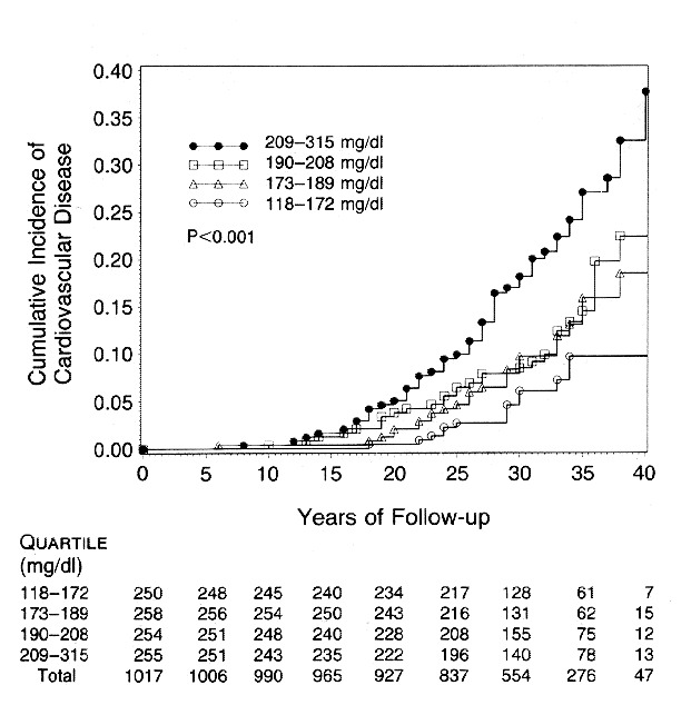 Cumulative Incidence of Cardiovascular Disease in 1017 White Men, According  to the Serum Cholesterol Level at a Median Age of 22 Years.