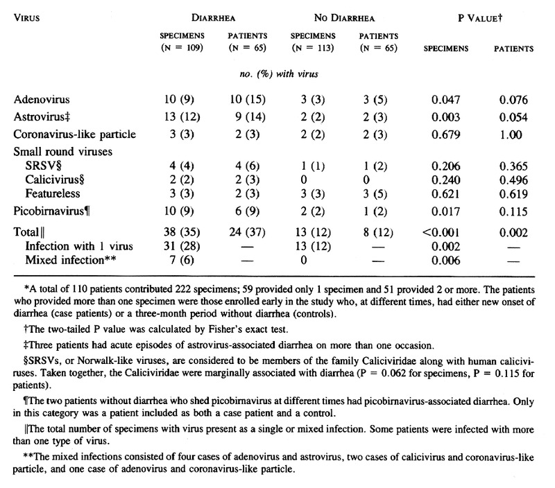 Admirable Enteric Viruses And Diarrhea In Hiv Infected Patients Nejm Gmtry Best Dining Table And Chair Ideas Images Gmtryco