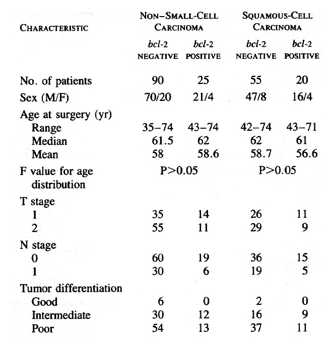 Characteristics Of 115 Patients With Non Small Cell Lung Carcinoma In Whom Survival Was Stud Relation To Bcl 2 Expression