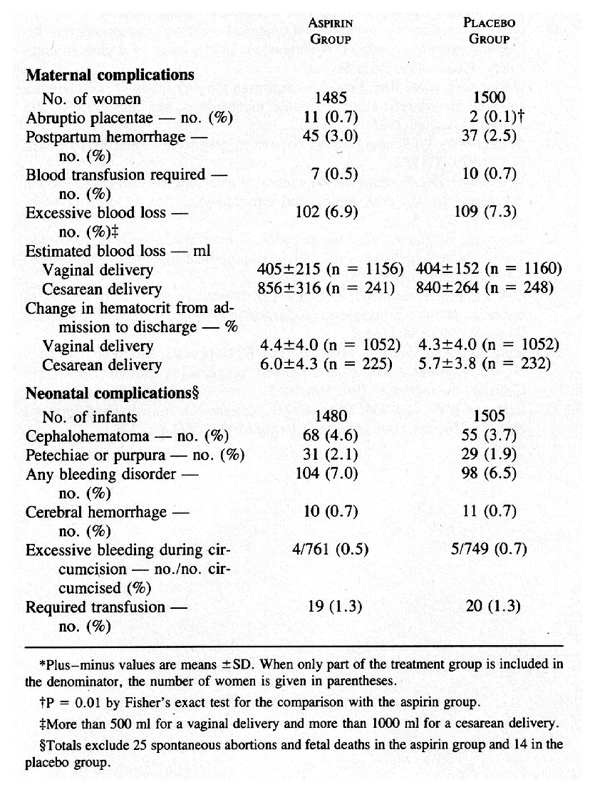 Prevention Of Preeclampsia With Low Dose Aspirin In Healthy