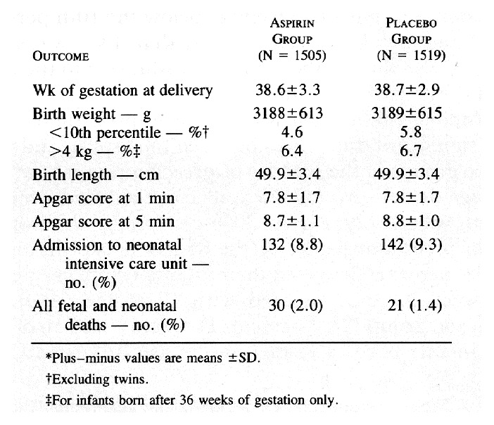 Prevention of Preeclampsia with Low-Dose Aspirin in Healthy