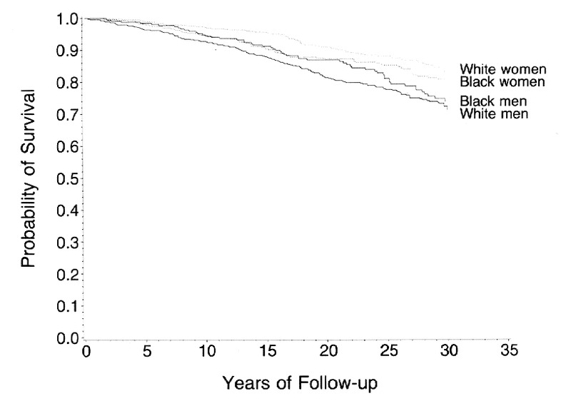 Mortality Rates and Risk Factors for Coronary Disease in Black as