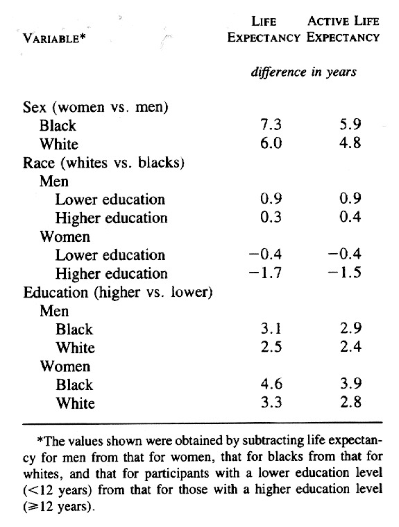 Educational Status and Active Life Expectancy among Older Blacks and