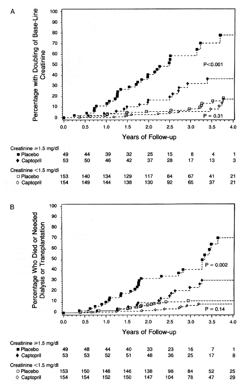 The Effect Of Angiotensin Converting Enzyme Inhibition On Diabetic Abstract Circuit Board With Binary Code Illustration Stock Photo Figure 2 Cumulative Incidence Events In Patients Nephropathy Captopril And Placebo Groups According To Base Line Serum