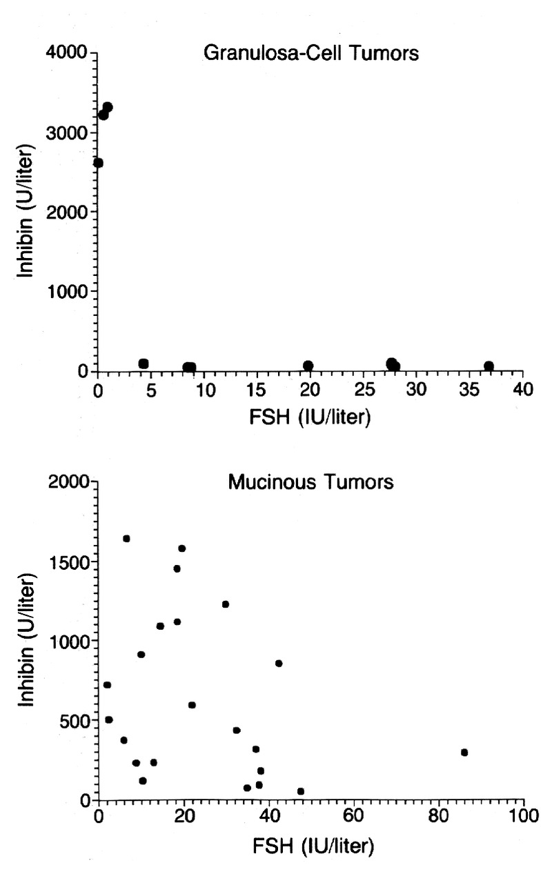 Elevated Serum Inhibin Concentrations In Postmenopausal Women With Ovarian Tumors Nejm