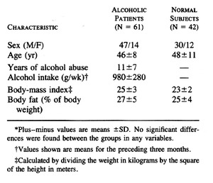 Renal Tubular Dysfunction In Chronic Alcohol Abuse Effects Of Abstinence Nejm