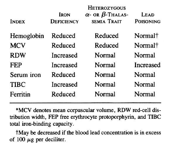 Iron Deficiency In Infancy And Childhood