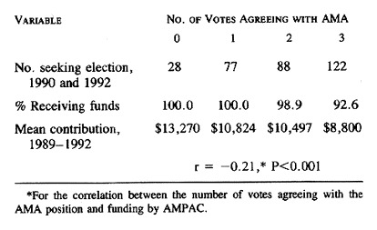 Campaign contributions from the american medical political for 101 great american poems table of contents