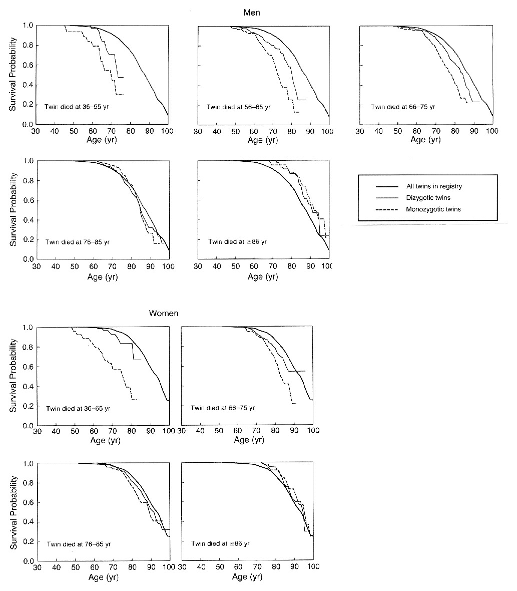 Genetic Susceptibility To Death From Coronary Heart Disease In A