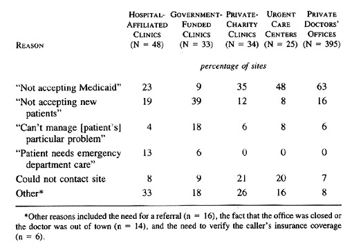 Access of Medicaid Recipients to Outpatient Care | NEJM