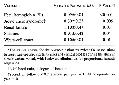 Mortality In Sickle Cell Disease -- Life Expectancy and Risk