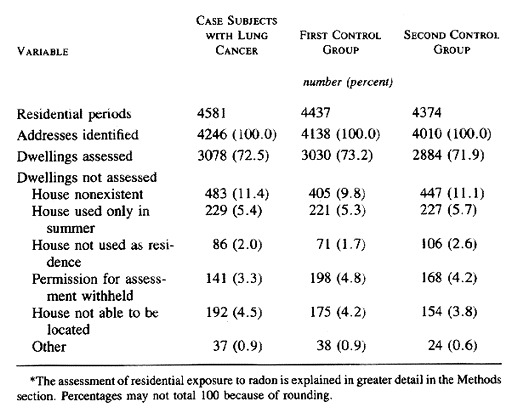 Table 2 Assessment Of Radon Levels In Dwellings Where The Study Subjects Lived For At Least Two Years During Period Studied