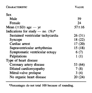 Electrical Alternans and Vulnerability to Ventricular