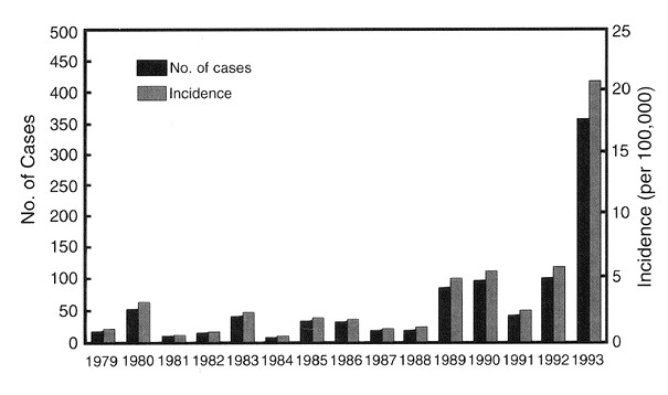 The 1993 Epidemic Of Pertussis In Cincinnati Resurgence Of Disease In A Highly Immunized Population Of Children Nejm