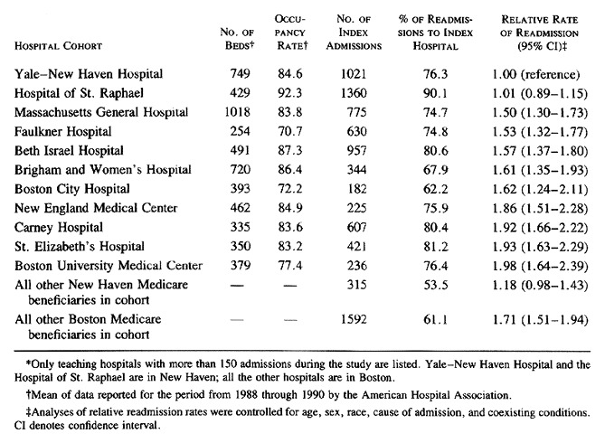 Hospital Readmission Rates for Cohorts of Medicare