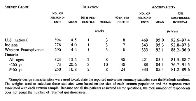 Waiting Times for Knee-Replacement Surgery in the United States and