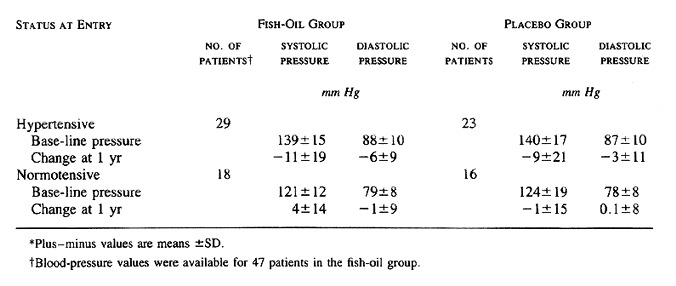 A controlled trial of fish oil in iga nephropathy nejm for Fish oil blood pressure