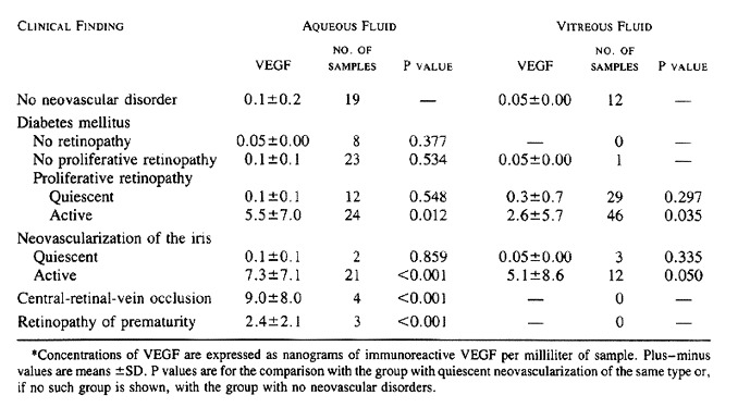 Vascular Endothelial Growth Factor in Ocular Fluid of Patients with