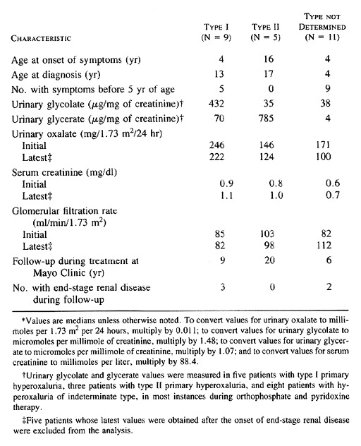 Results of Long-Term Treatment with Orthophosphate and