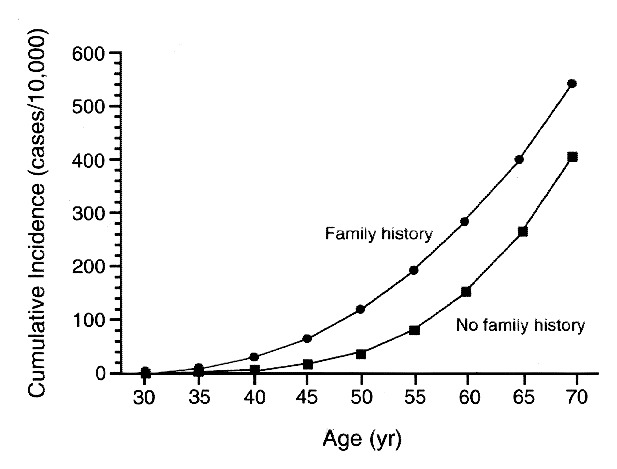 A Prospective Study Of Family History And The Risk Of Colorectal Cancer Nejm